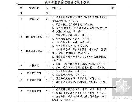 项目部物资管理检查考核表