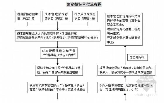 [北京]知名房地产公司项目管理手册
