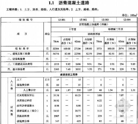 2007版市政工程投资估算指标全套(共9章)