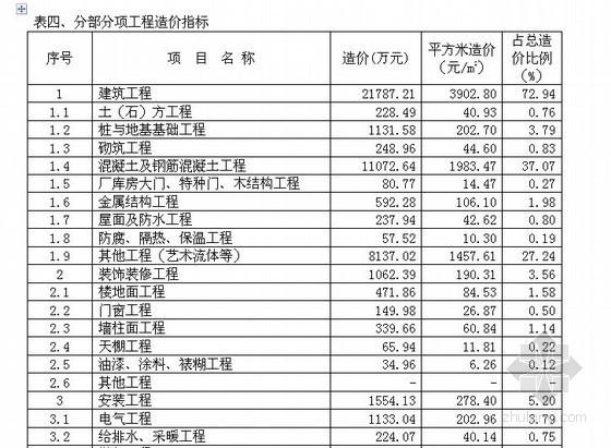[上海]框架结构展览馆工程造价指标分析