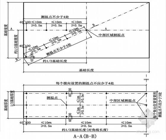 《混凝土结构工程施工规范》GB50666-2011培训讲义