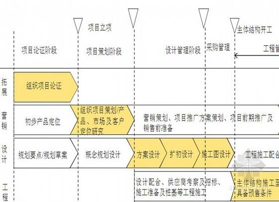 标杆房地产企业运营计划解读与借鉴(ppt 共146页)