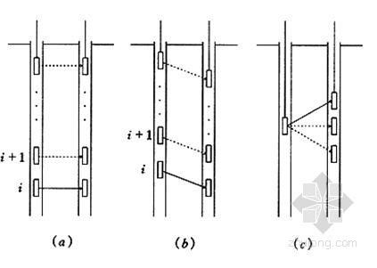 [广东]深基坑围护结构地下连续墙质量检测技术