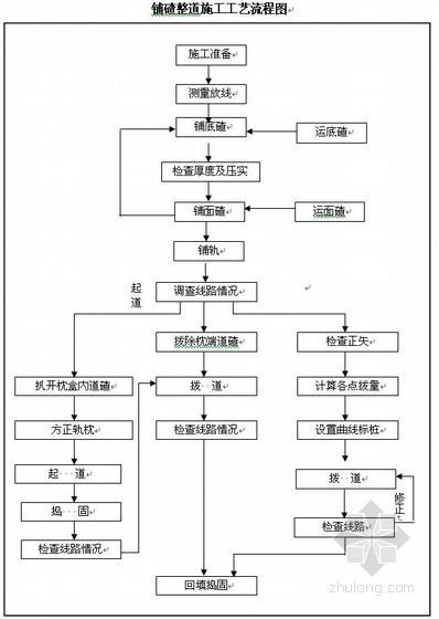石化工厂内铁路施工组织设计(投标)