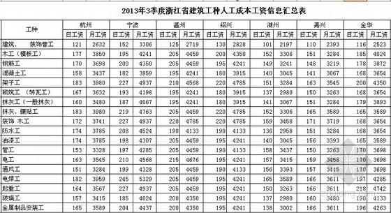 [浙江]2013年3季度各市建筑工种人工费信息