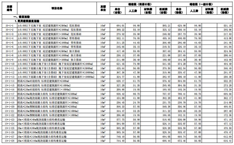 【山东】2018年3月建筑工程价目表(勘误)_6