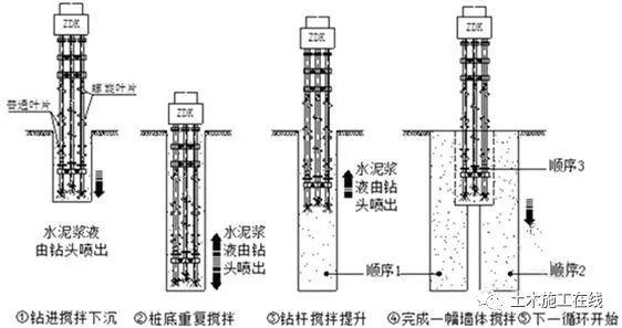 型钢水泥土复合搅拌桩支护结构技术_2