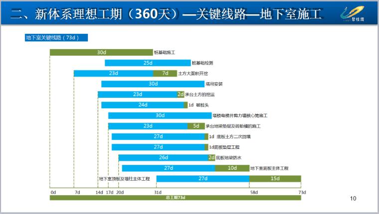 碧桂园《新体系360天工程策划指引V1.1》194页PPT