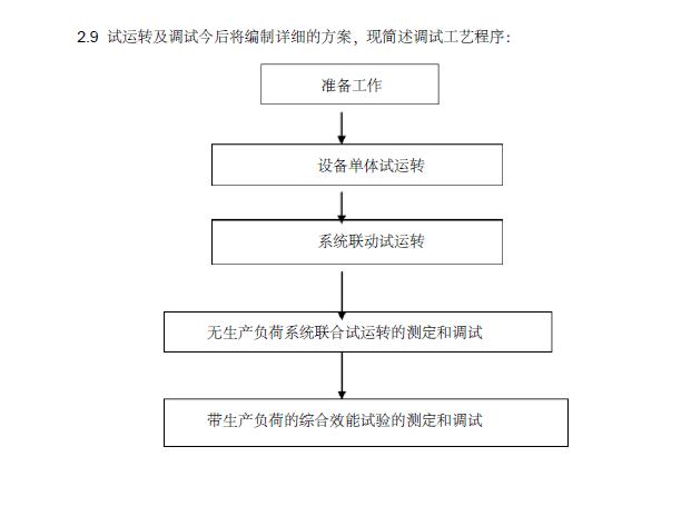 绵阳车站站房灾后重建工程暖通施工组织设计(53页)