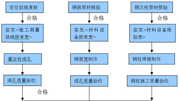 公铁两用长江大桥灌注桩施工监理实施细则