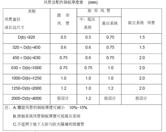 贵州省审计厅培训中心经济适用住房消防工程施工组织设计150页_6