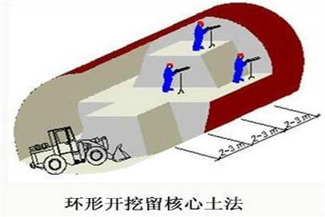 隧道工程安全质量控制要点总结_11