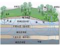讲解基坑降水知识!