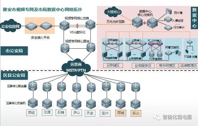 拒做弱电小白—最全智能化弱电系统拓扑图_60