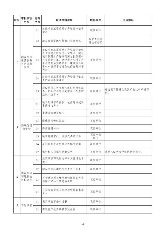 发改委等15部委公布项目开工审批事项清单。清单之外审批一律叫停_5