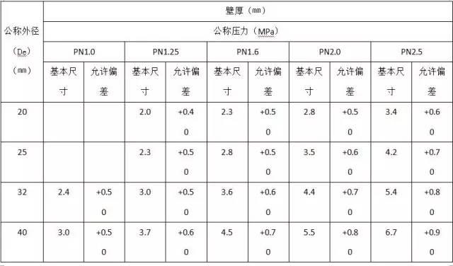 水电工程材料进场验收标准大全_5