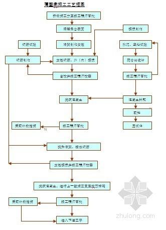 [贵州]桥梁工程空心薄壁高墩施工技术方案(具体)
