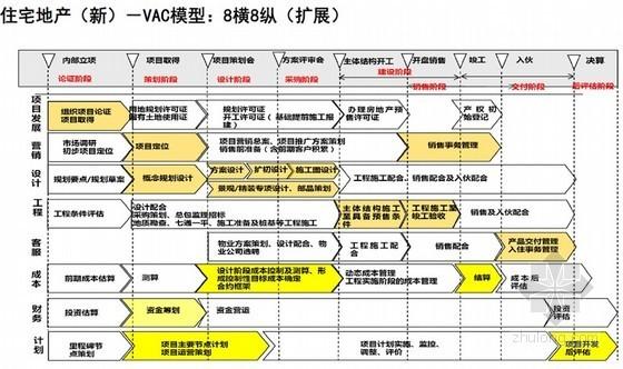 [中铁]大型商业房地产项目工程精细化管理报告(图表丰富)