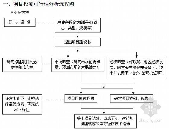 [全套]房地产开发报建前期资料汇编(含各类表格)