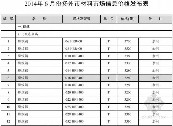 [扬州]2014年6月建设材料价格信息(造价信息 53页)