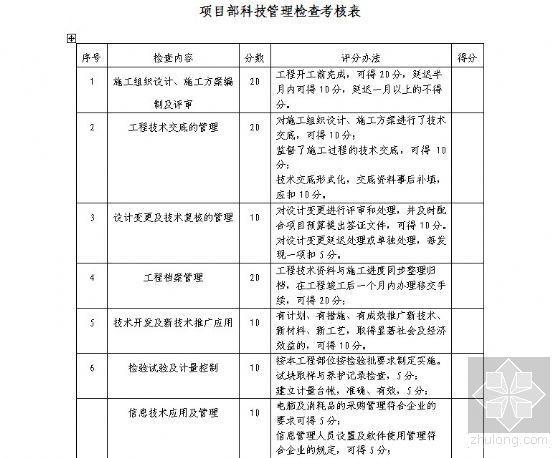 项目部科技管理检查考核表
