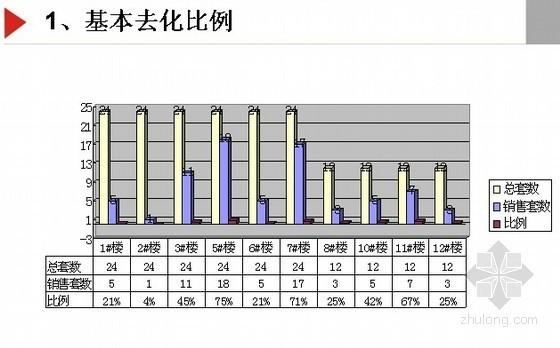 [湖南省]某地产项目上阶段销售总结与下阶段营销建议(PPT)