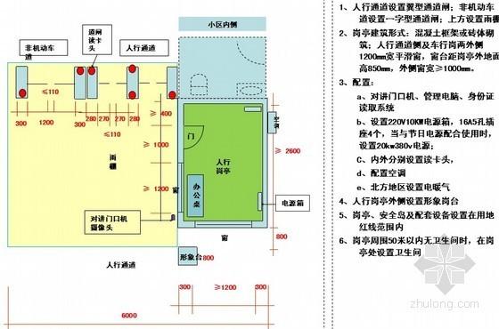 [标杆地产]住宅小区出入口配置标准