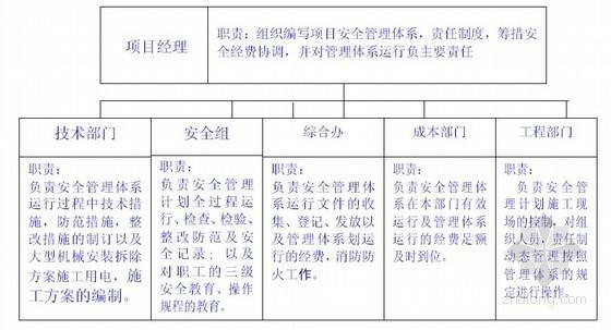 [三亞]大型變配電工程施工組織設計方案92頁