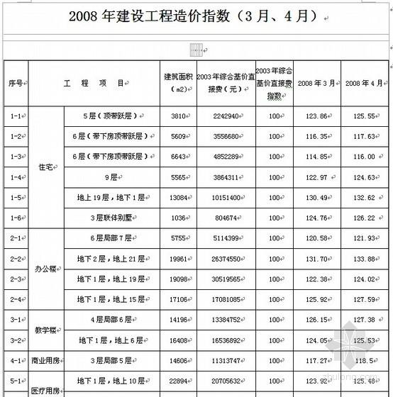 秦皇岛建设工程造价指数(2007-2008)