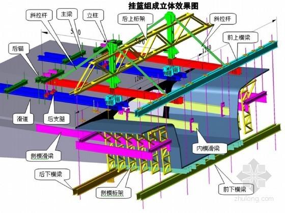 预应力混凝土刚构箱梁悬臂施工组织设计44页(三角桁架挂篮)