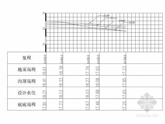 [江西]农村土地整治示范建设项目施工图55张(高标准基本农田建设)