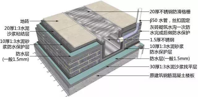 地面、吊顶、墙面工程三维节点做法施工工艺详解_7