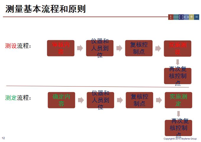 建筑工程测量放线施工标准做法图解_4