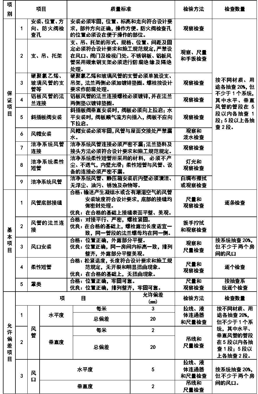 通风与空调安装工程施工质量监理实施细则参考手册_5
