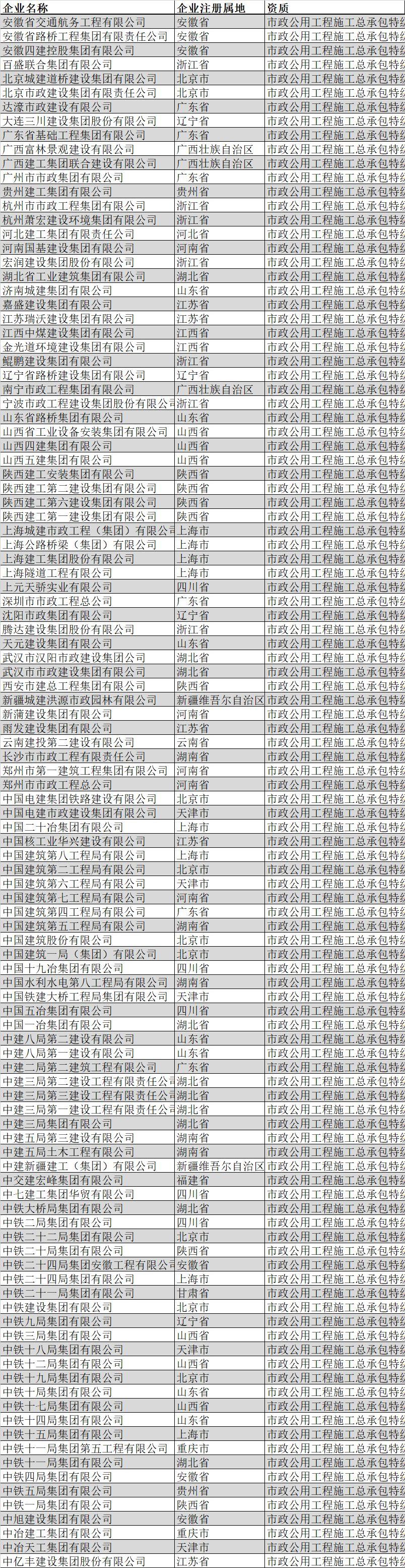盘点|全国总承包特级企业全名单(2019年2月版)_16