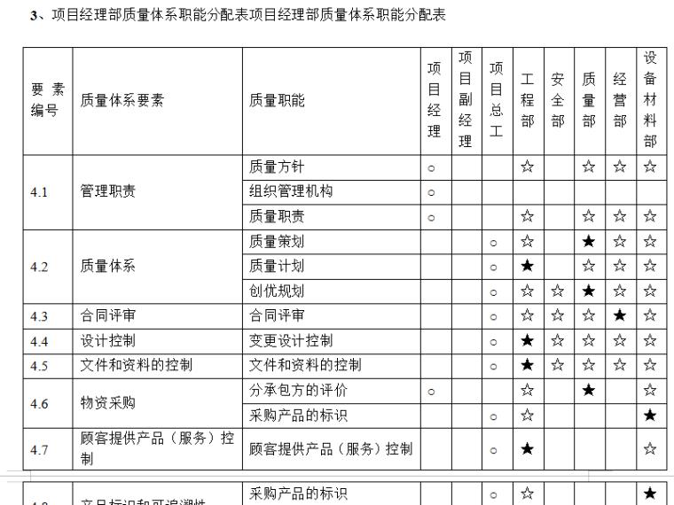 项目经理部质量体系职能分配表项目经理部质量体系职能分配表