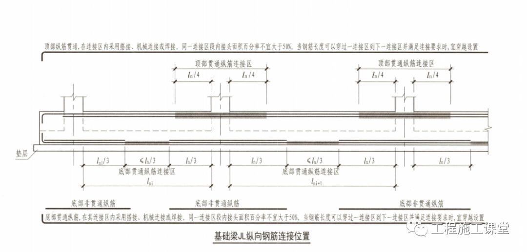 结合16G101、18G901图集,详解钢筋施工的常见问题点!_3