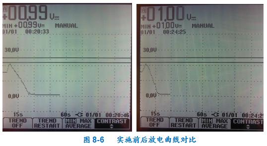 优秀QC小组活动成果(降低直流电阻快测仪的故障率)-6