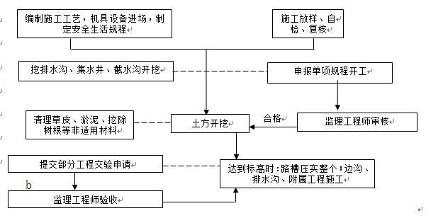 [郑州]建业路等10条道路工程施工组织设计_2