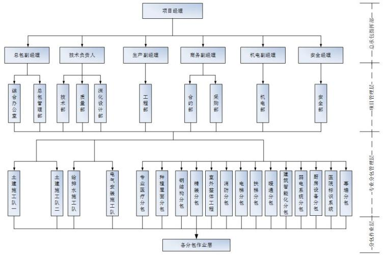 [天津]国际医院工程总承包管理施工方案(附表格,创鲁班奖)