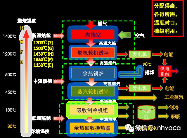 分布式能源(冷热电三联供技术)(全)_5