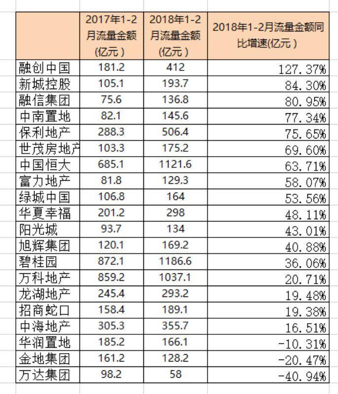 曝光,知名甲方内部机密,2018年第一季度房地产公司利润排行榜