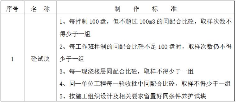 泰兴市源丰家园人防工程施工组织设计方案_2