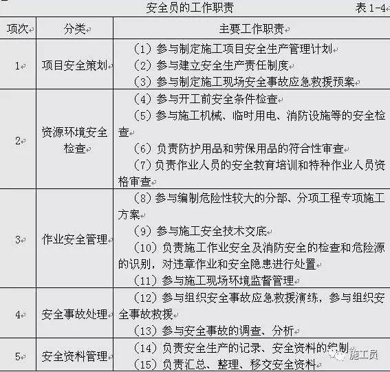 新规之后,建筑施工八大员工作职责范围!_7