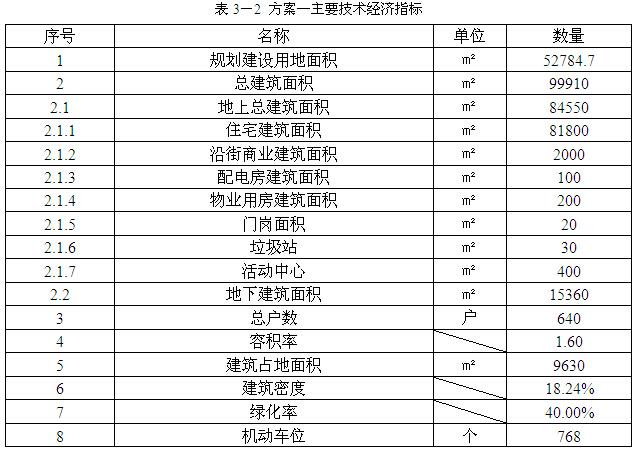 [南京]房地产住宅项目地块开发可行性研究(164页)_2