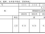 最新2016版山东园林绿化工程消耗量定额