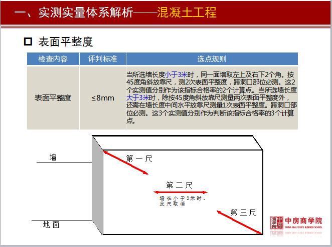 标杆房地产实测实量管理精细化培训资料(附图丰富,146页)_4