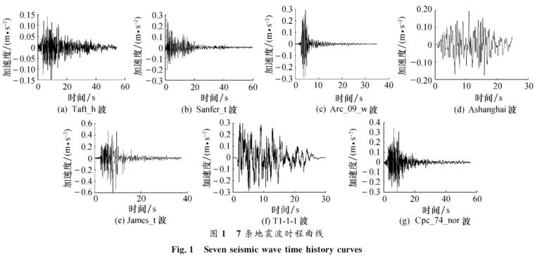 结构动力弹塑性分析地震波的选取原则