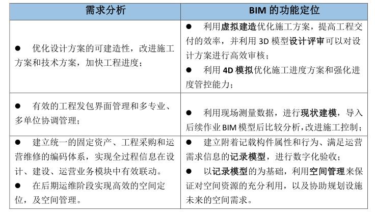 ISO14001实施方案资料下载-上海世博会博物馆项目BIM实施方案