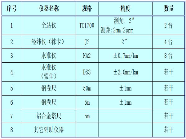 [上海]原水管道扩建工程施工组织设计技术标